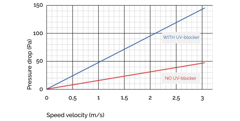 "Figure: Ratio of ""air velocity"" and ""pressure drop"""