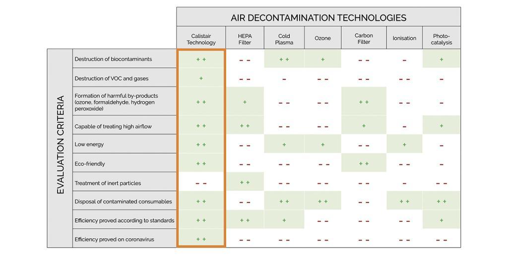 Tabelle: Übersicht verschiedene Dekontaminationstechnologien (Quelle: Calistair)